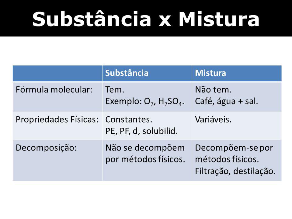 Substância x Mistura SubstânciaMistura Fórmula molecular:Tem. Exemplo: O 2, H 2 SO 4. Não tem. Café, água + sal. Propriedades Físicas:Constantes. PE,