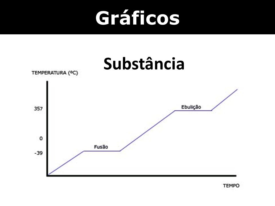 Gráficos Substância