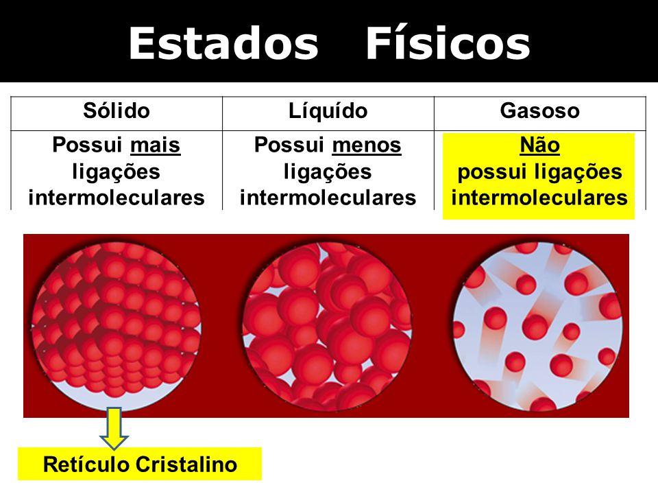 Estados Físicos SólidoLíquídoGasoso Possui mais ligações intermoleculares Possui menos ligações intermoleculares Não possui ligações intermoleculares