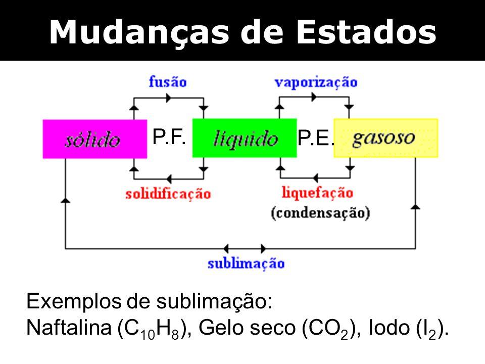 Exemplos de sublimação: Naftalina (C 10 H 8 ), Gelo seco (CO 2 ), Iodo (I 2 ). P.E. P.F.