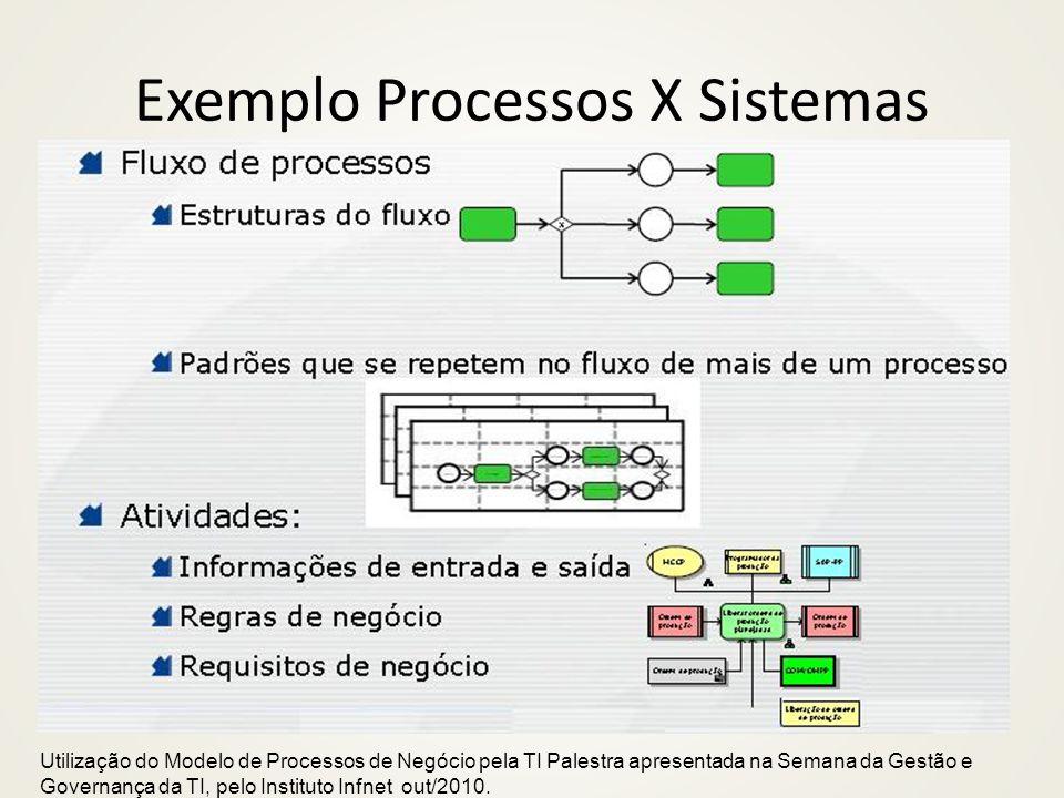 Utilização do Modelo de Processos de Negócio pela TI Palestra apresentada na Semana da Gestão e Governança da TI, pelo Instituto Infnet out/2010.