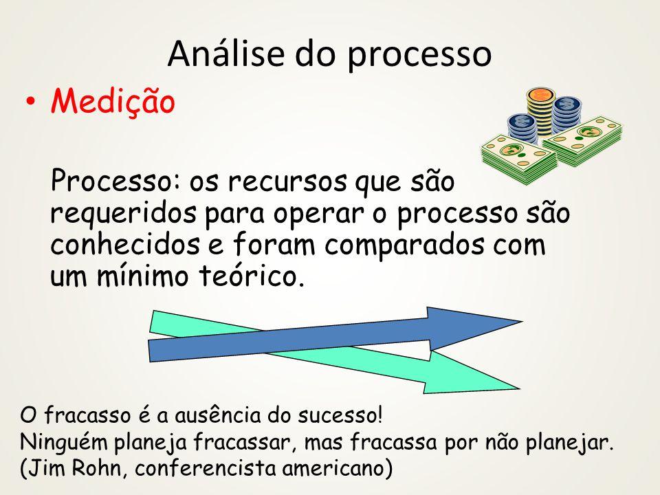 Análise do processo Medição Processo: os recursos que são requeridos para operar o processo são conhecidos e foram comparados com um mínimo teórico. O