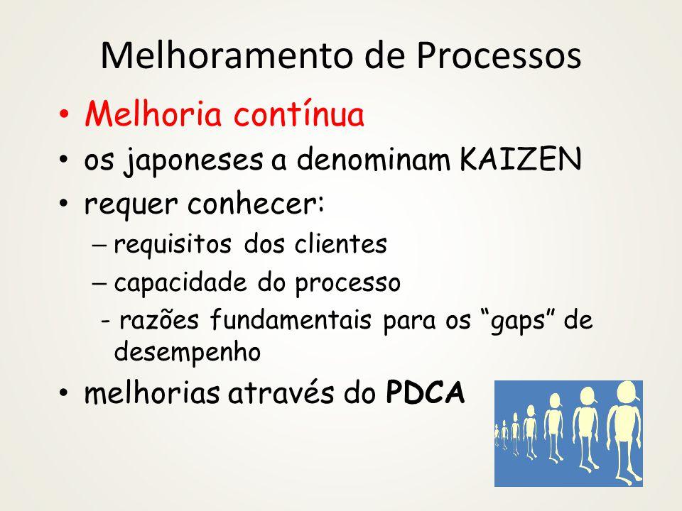Melhoramento de Processos Melhoria contínua os japoneses a denominam KAIZEN requer conhecer: – requisitos dos clientes – capacidade do processo - razões fundamentais para os gaps de desempenho melhorias através do PDCA