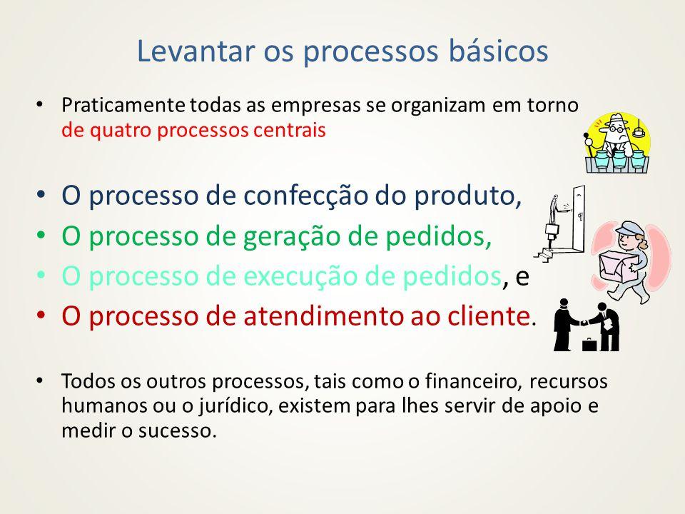 Levantar os processos básicos Praticamente todas as empresas se organizam em torno de quatro processos centrais O processo de confecção do produto, O processo de geração de pedidos, O processo de execução de pedidos, e O processo de atendimento ao cliente.