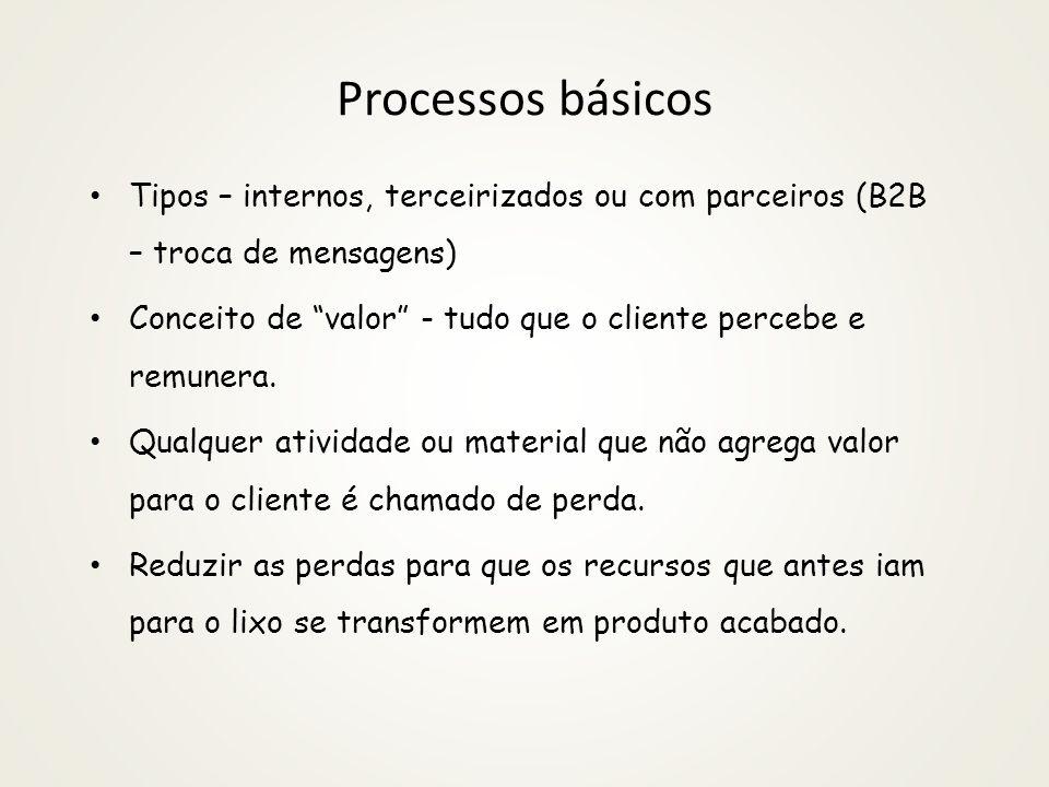 Processos básicos Tipos – internos, terceirizados ou com parceiros (B2B – troca de mensagens) Conceito de valor - tudo que o cliente percebe e remuner