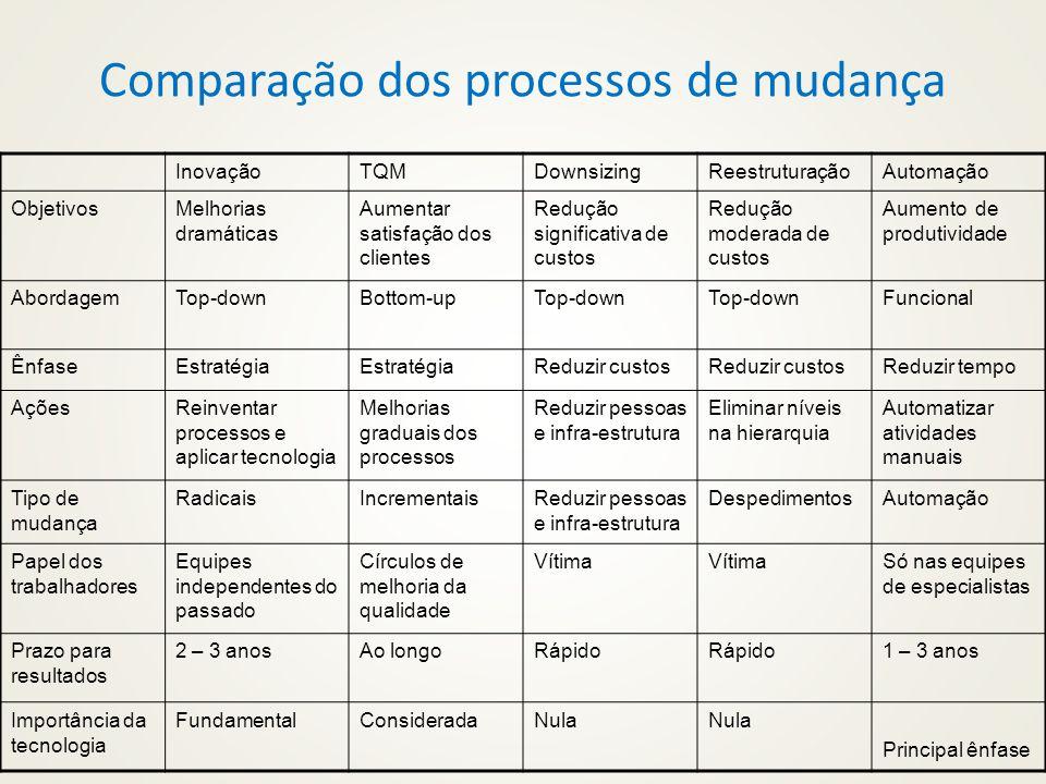 Comparação dos processos de mudança InovaçãoTQMDownsizingReestruturaçãoAutomação ObjetivosMelhorias dramáticas Aumentar satisfação dos clientes Reduçã