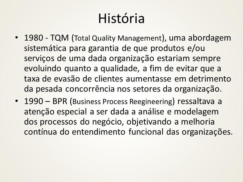 História 1980 - TQM ( Total Quality Management ), uma abordagem sistemática para garantia de que produtos e/ou serviços de uma dada organização estariam sempre evoluindo quanto a qualidade, a fim de evitar que a taxa de evasão de clientes aumentasse em detrimento da pesada concorrência nos setores da organização.