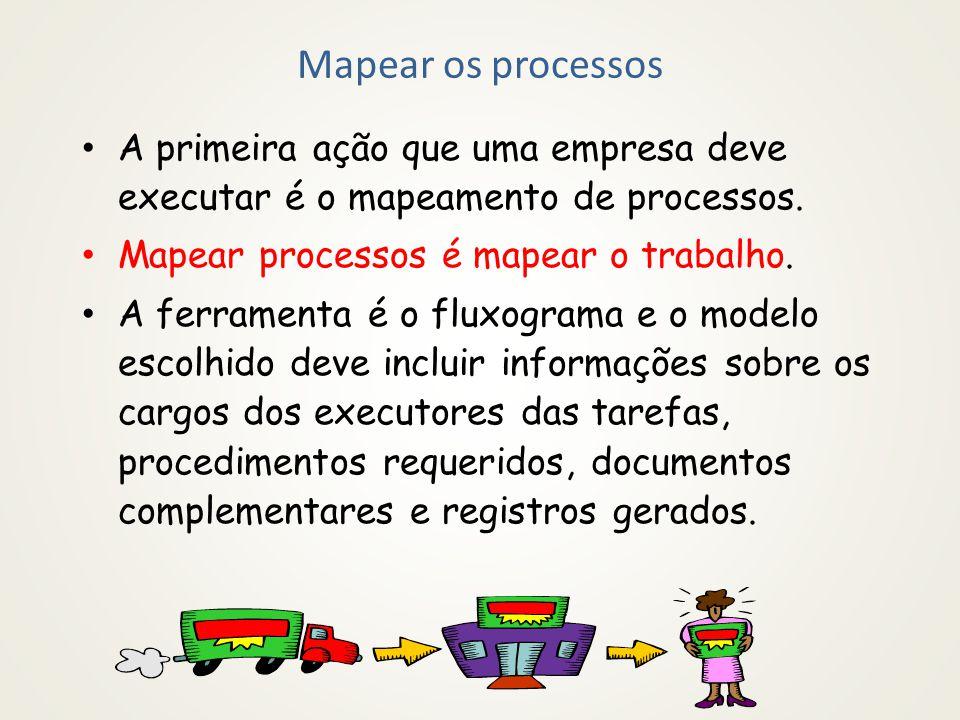 Processo - conceito É um conjunto de tarefas, logicamente encadeadas (podendo, portanto, ser representando através de algum fluxograma) que tem um ou mais produtos, um ou mais clientes e um responsável.