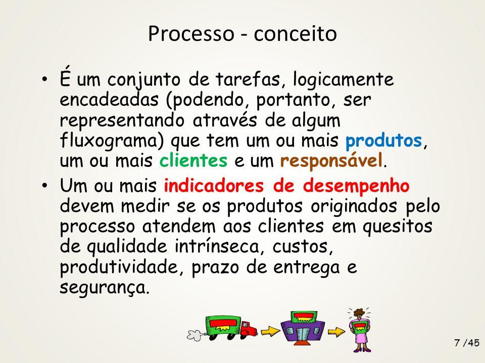 Processo - conceito É um conjunto de tarefas, logicamente encadeadas (podendo, portanto, ser representando através de algum fluxograma) que tem um ou
