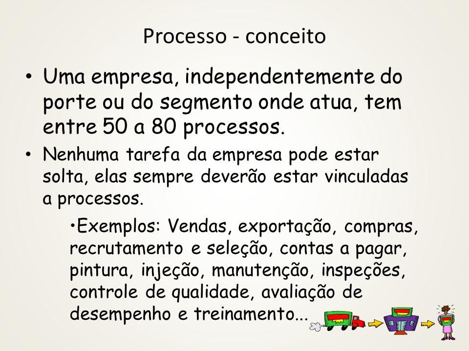 Processo - conceito Uma empresa, independentemente do porte ou do segmento onde atua, tem entre 50 a 80 processos. Nenhuma tarefa da empresa pode esta