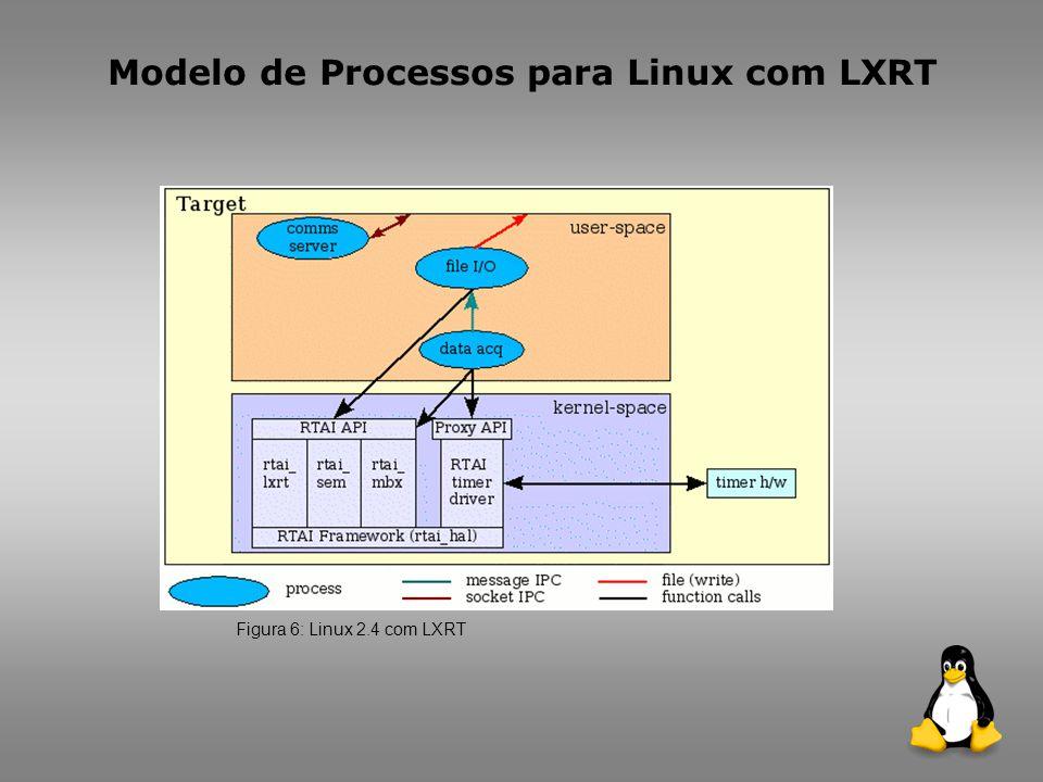 Modelo de Processos para Linux com LXRT Figura 6: Linux 2.4 com LXRT