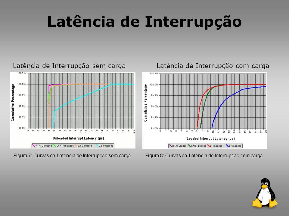 Latência de Interrupção Latência de Interrupção sem carga Figura 7: Curvas da Latência de Interrupção sem carga Latência de Interrupção com carga Figura 8: Curvas da Latência de Interrupção com carga