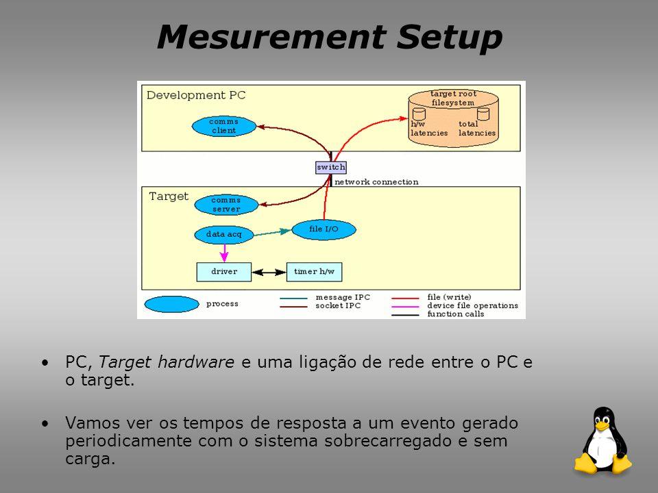 Mesurement Setup PC, Target hardware e uma ligação de rede entre o PC e o target.