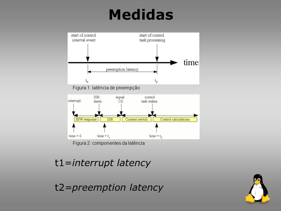 Medidas t1=interrupt latency t2=preemption latency Figura 1: latência de preempção Figura 2: componentes da latência