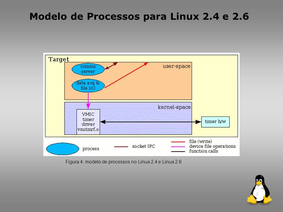 Modelo de processos para Linux com RTAI Figura 5: Linux 2.4 com RTAI