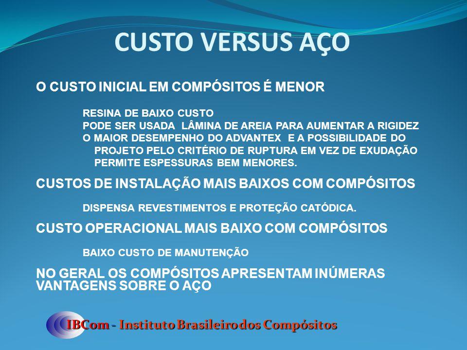 CUSTO VERSUS AÇO IBCom - Instituto Brasileiro dos Compósitos O CUSTO INICIAL EM COMPÓSITOS É MENOR RESINA DE BAIXO CUSTO PODE SER USADA LÂMINA DE AREI
