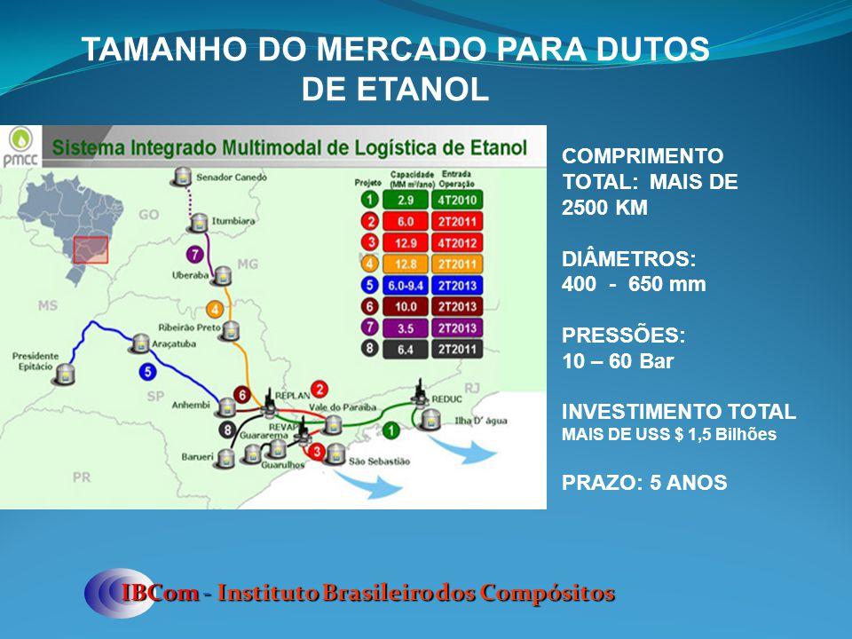 IBCom - Instituto Brasileiro dos Compósitos TAMANHO DO MERCADO PARA DUTOS DE ETANOL COMPRIMENTO TOTAL: MAIS DE 2500 KM DIÂMETROS: 400 - 650 mm PRESSÕE