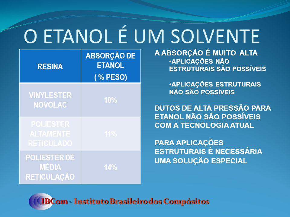 O ETANOL É UM SOLVENTE IBCom - Instituto Brasileiro dos Compósitos RESINA ABSORÇÃO DE ETANOL ( % PESO) VINYLESTER NOVOLAC 10% POLIESTER ALTAMENTE RETI