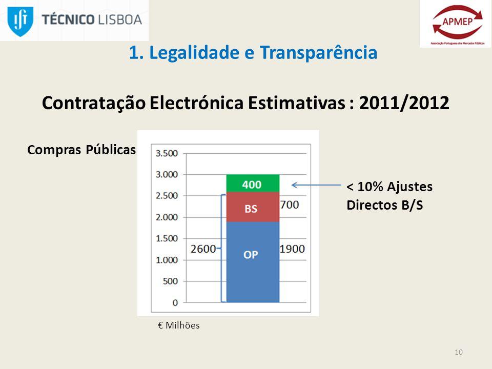 Contratação Electrónica Estimativas : 2011/2012 Milhões 1.