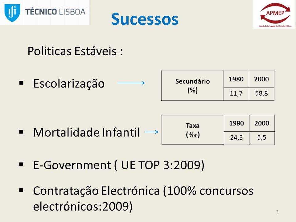 Sucessos Politicas Estáveis : Escolarização Secundário (%) 19802000 11,758,8 19802000 24,35,5 2 Mortalidade Infantil E-Government ( UE TOP 3:2009) Contratação Electrónica (100% concursos electrónicos:2009)