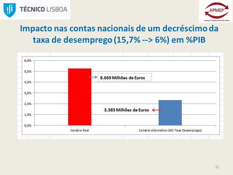 25 Impacto nas contas nacionais de um decréscimo da taxa de desemprego (15,7% --> 6%) em %PIB