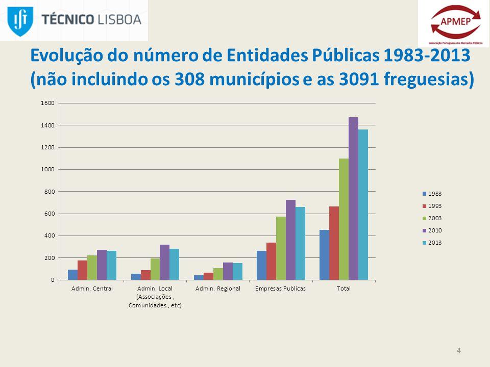 Evolução do número de Entidades Públicas 1983-2013 (não incluindo os 308 municípios e as 3091 freguesias) 4