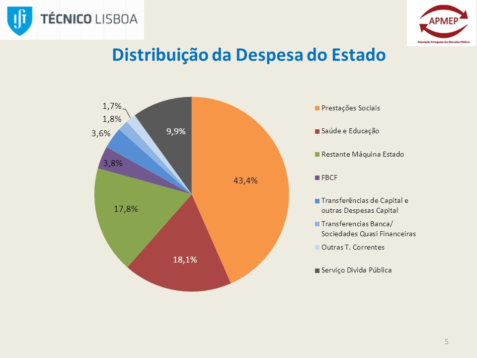 5 Distribuição da Despesa do Estado