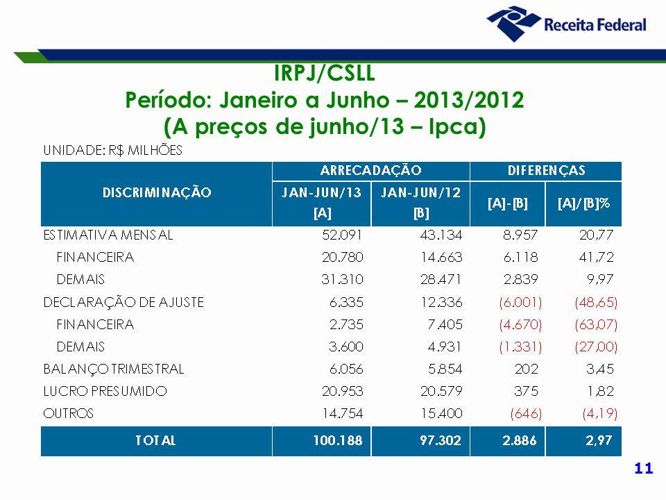 11 IRPJ/CSLL Período: Janeiro a Junho – 2013/2012 (A preços de junho/13 – Ipca)