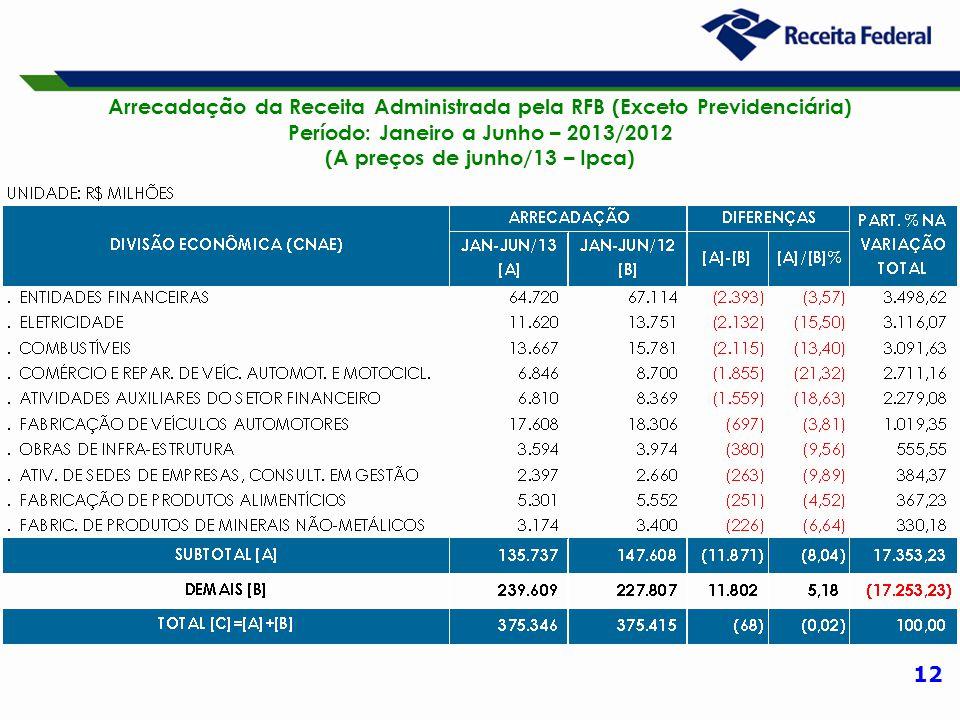 12 Arrecadação da Receita Administrada pela RFB (Exceto Previdenciária) Período: Janeiro a Junho – 2013/2012 (A preços de junho/13 – Ipca)