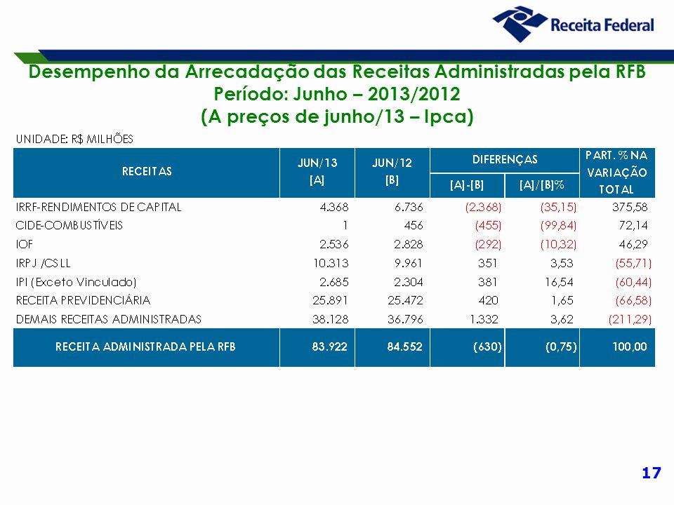 17 Desempenho da Arrecadação das Receitas Administradas pela RFB Período: Junho – 2013/2012 (A preços de junho/13 – Ipca)