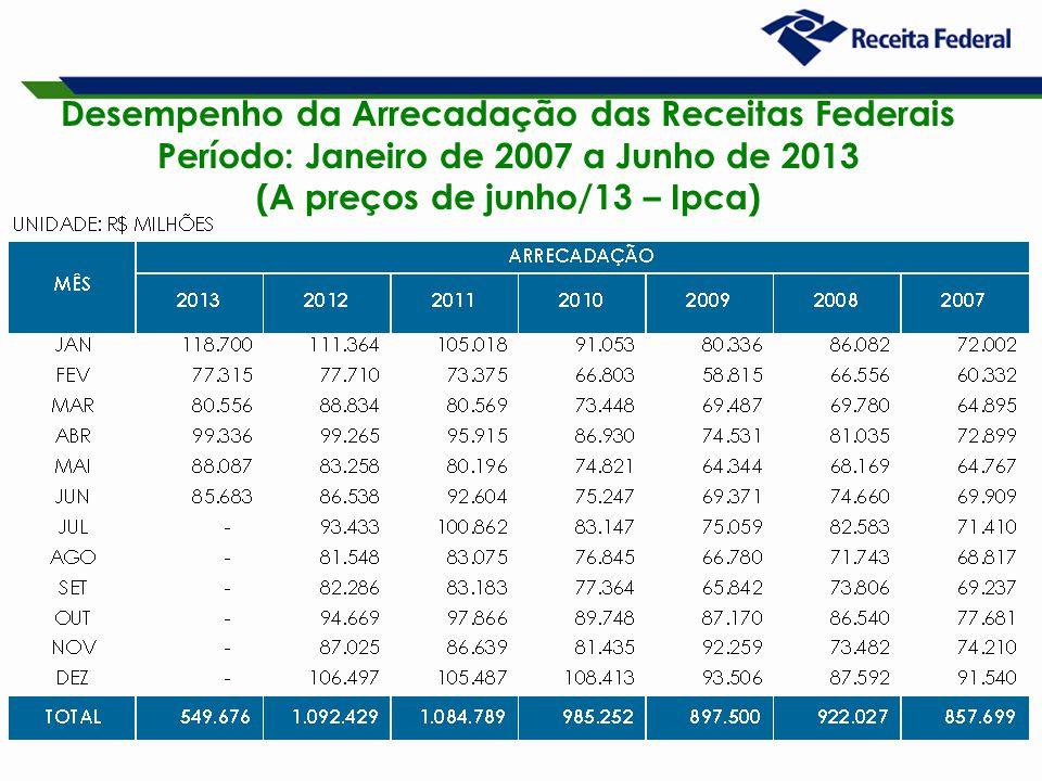 19 Desempenho da Arrecadação das Receitas Federais Período: Janeiro de 2007 a Junho de 2013 (A preços de junho/13 – Ipca)