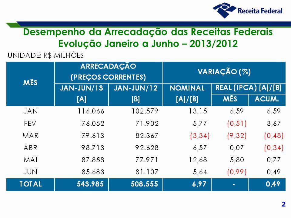 2 Desempenho da Arrecadação das Receitas Federais Evolução Janeiro a Junho – 2013/2012