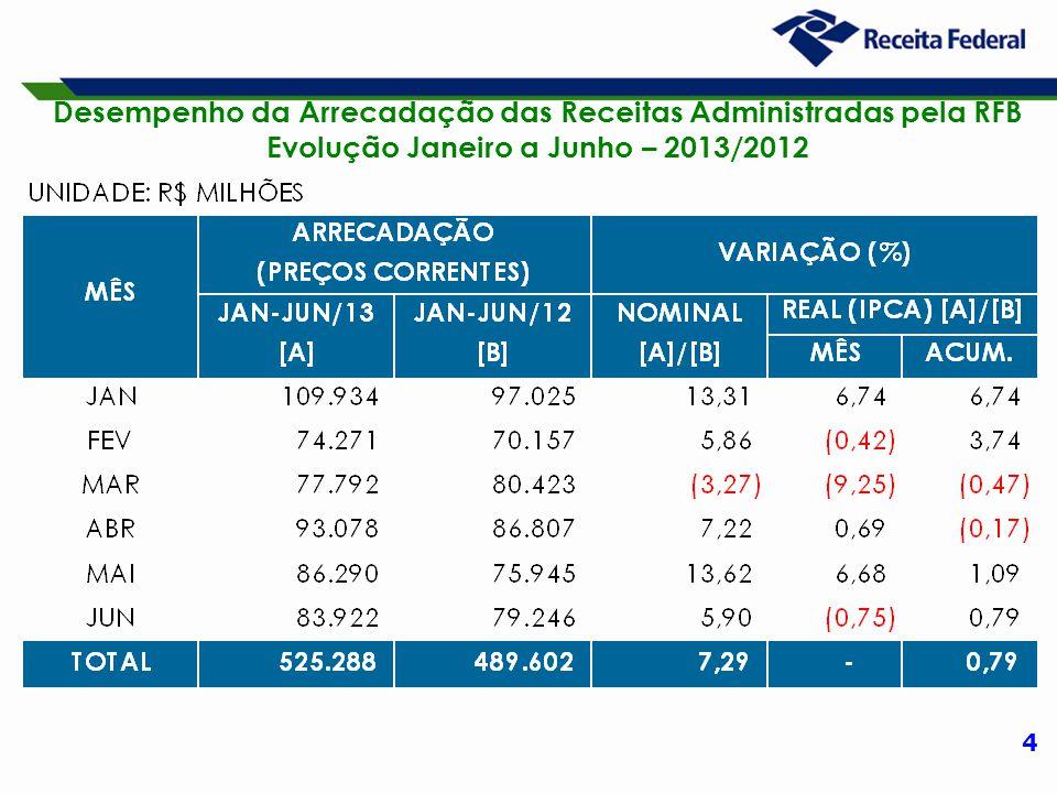 4 Desempenho da Arrecadação das Receitas Administradas pela RFB Evolução Janeiro a Junho – 2013/2012