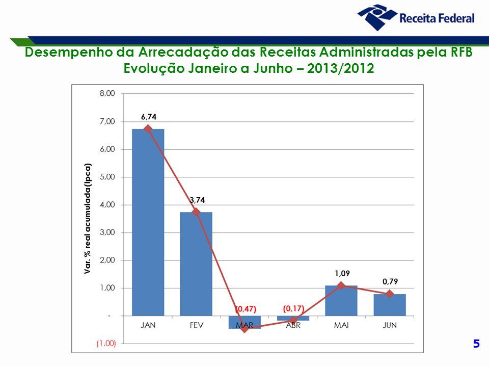 16 Desempenho da Arrecadação das Receitas Administradas pela RFB Período: Junho – 2013/2012 (A preços de junho/13 – Ipca)