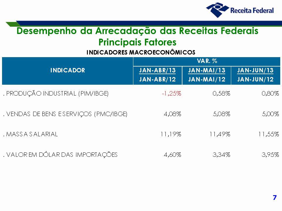8 Desempenho da Arrecadação das Receitas Administradas pela RFB Período: Janeiro a Junho – 2013/2012 (A preços de junho/13 – Ipca)