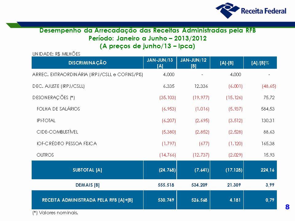 9 Desempenho da Arrecadação das Receitas Administradas pela RFB Período: Janeiro a Junho – 2013/2012 (A preços de junho/13 – Ipca)