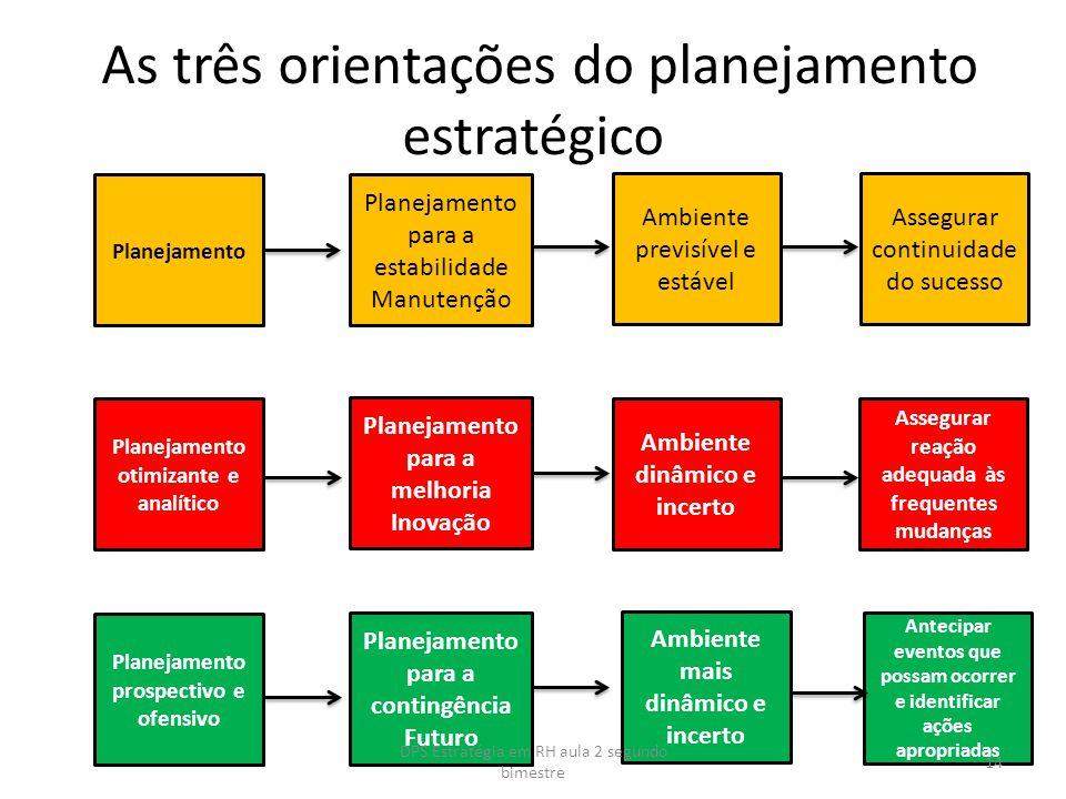 As três orientações do planejamento estratégico Planejamento Planejamento para a estabilidade Manutenção Ambiente previsível e estável Assegurar conti