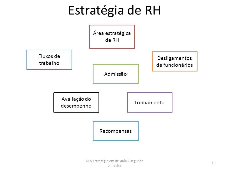 Estratégia de RH Área estratégica de RH Fluxos de trabalho Admissão Desligamentos de funcionários Avaliação do desempenho Treinamento Recompensas 16 D