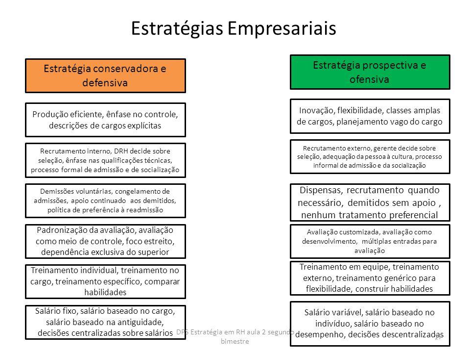 Estratégias Empresariais Estratégia prospectiva e ofensiva Estratégia conservadora e defensiva Produção eficiente, ênfase no controle, descrições de c