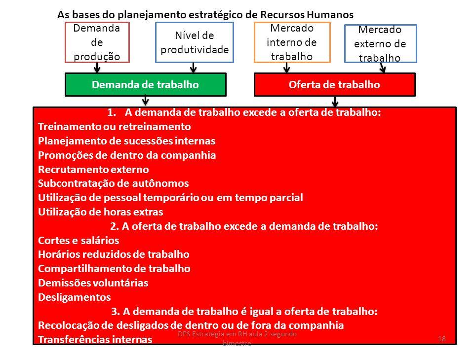 1.A demanda de trabalho excede a oferta de trabalho: Treinamento ou retreinamento Planejamento de sucessões internas Promoções de dentro da companhia