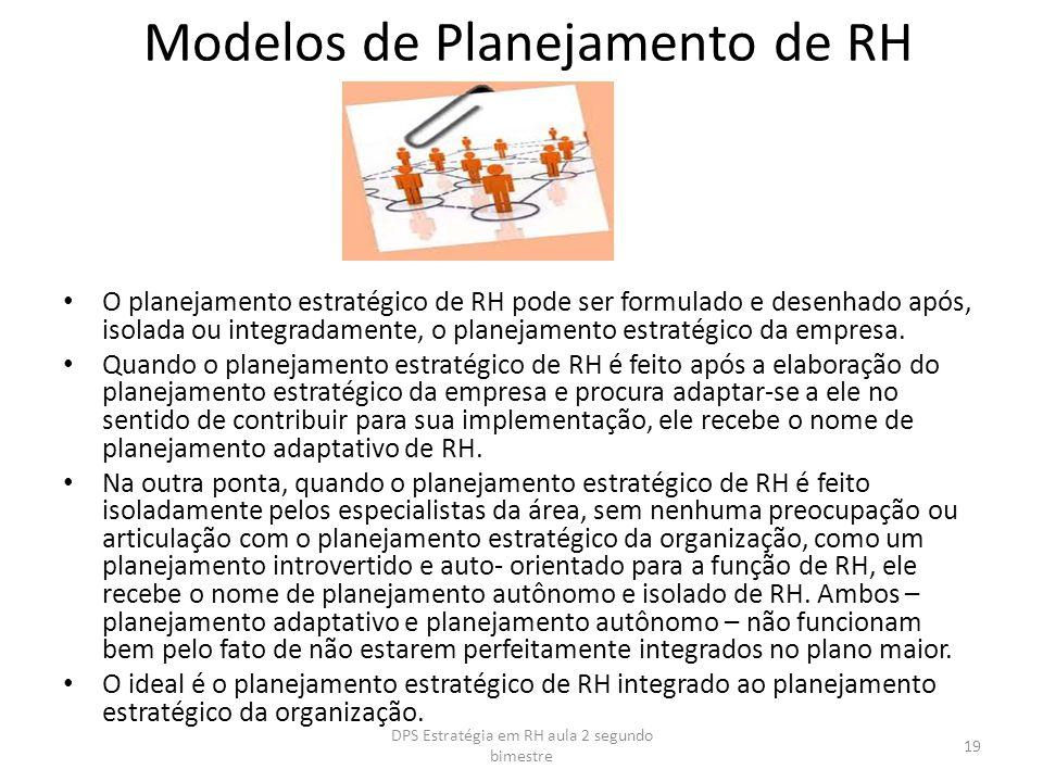 Modelos de Planejamento de RH O planejamento estratégico de RH pode ser formulado e desenhado após, isolada ou integradamente, o planejamento estratég