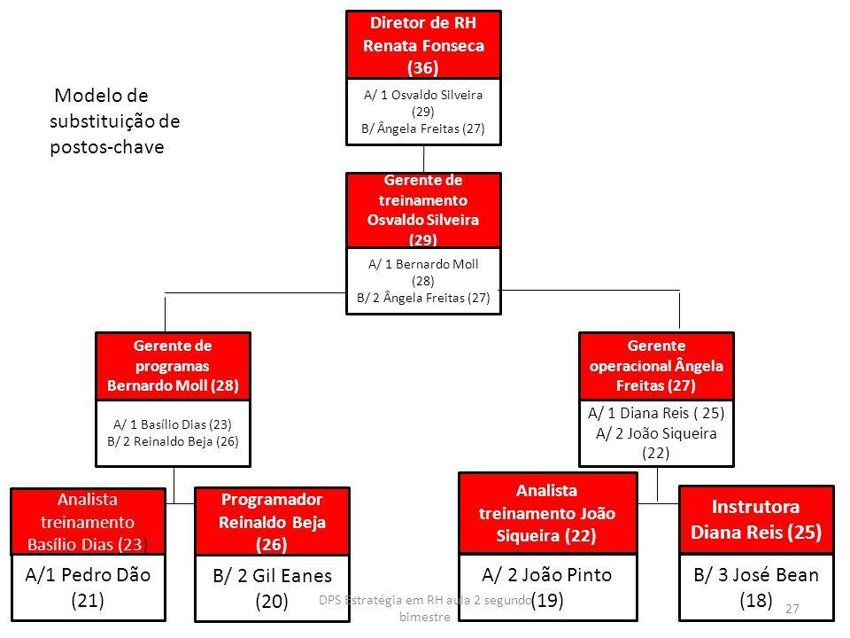 Diretor de RH Renata Fonseca (36) A/ 1 Osvaldo Silveira (29) B/ Ângela Freitas (27) Gerente de treinamento Osvaldo Silveira (29) A/ 1 Bernardo Moll (2