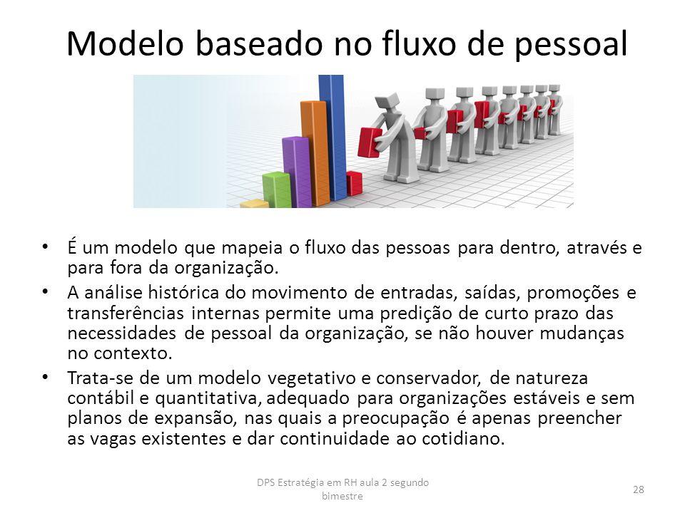 Modelo baseado no fluxo de pessoal É um modelo que mapeia o fluxo das pessoas para dentro, através e para fora da organização. A análise histórica do