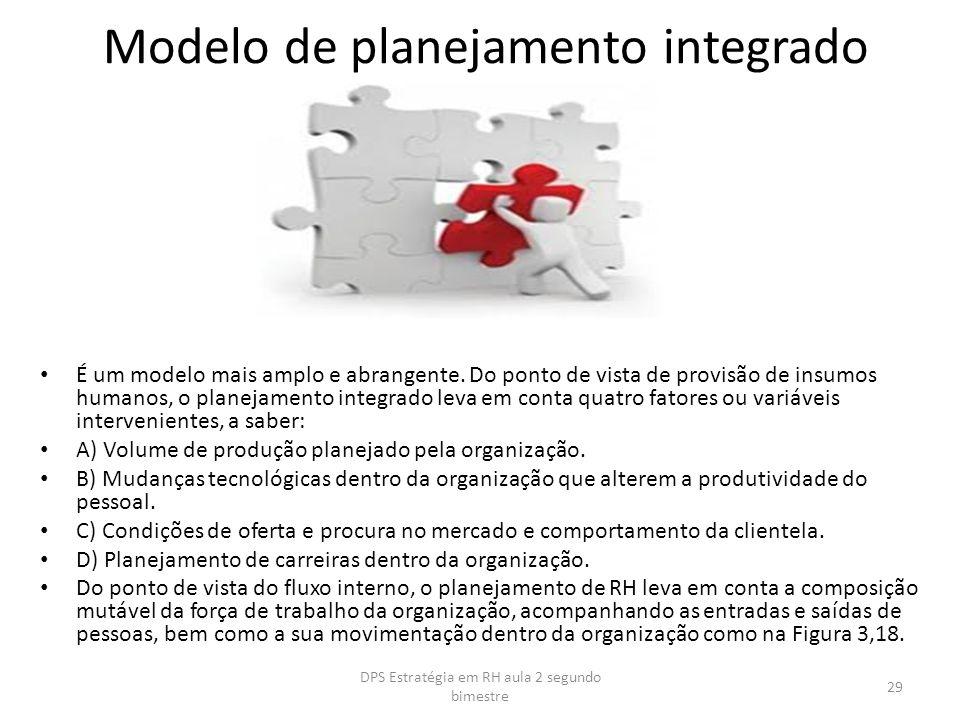 Modelo de planejamento integrado É um modelo mais amplo e abrangente. Do ponto de vista de provisão de insumos humanos, o planejamento integrado leva