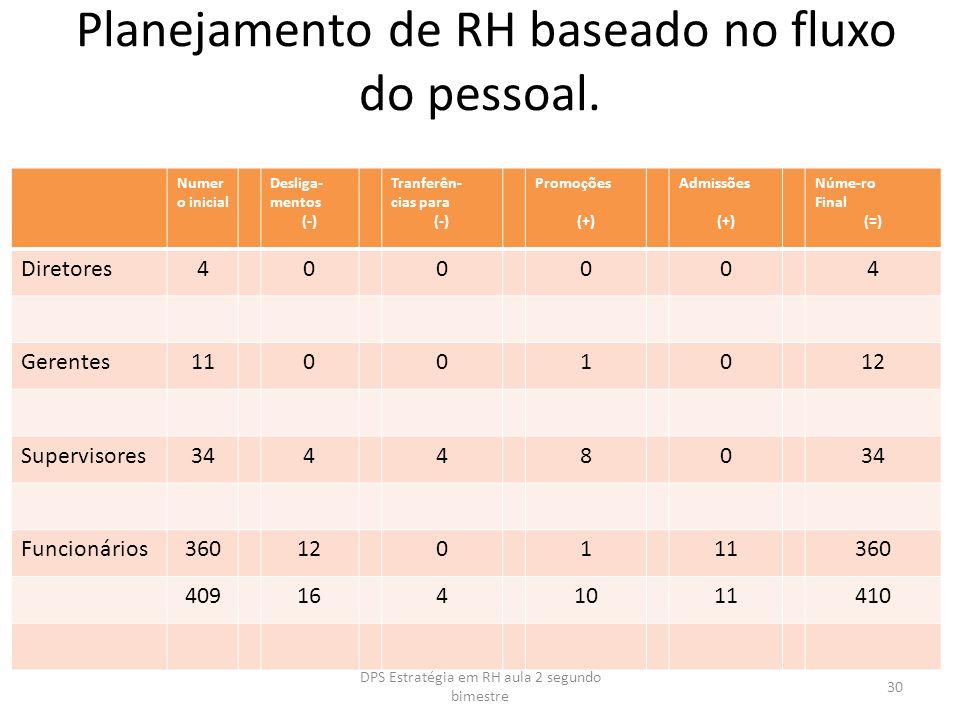 Planejamento de RH baseado no fluxo do pessoal. Numer o inicial Desliga- mentos (-) Tranferên- cias para (-) Promoções (+) Admissões (+) Núme-ro Final