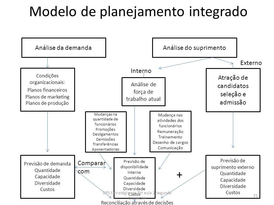 Modelo de planejamento integrado Análise da demanda Análise do suprimento Condições organizacionais: Planos financeiros Planos de marketing Planos de