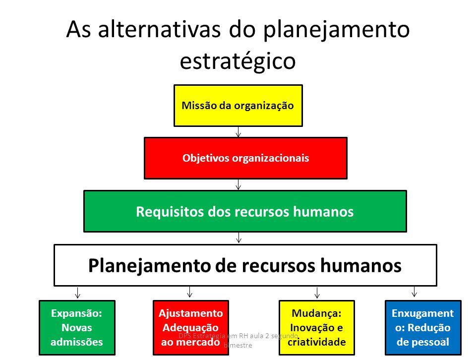 As alternativas do planejamento estratégico Missão da organização Objetivos organizacionais Requisitos dos recursos humanos Planejamento de recursos h