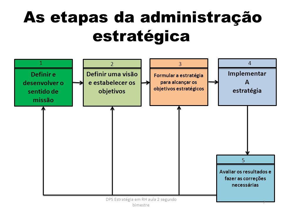 As etapas da administração estratégica Definir uma visão e estabelecer os objetivos Definir e desenvolver o sentido de missão Formular a estratégia pa