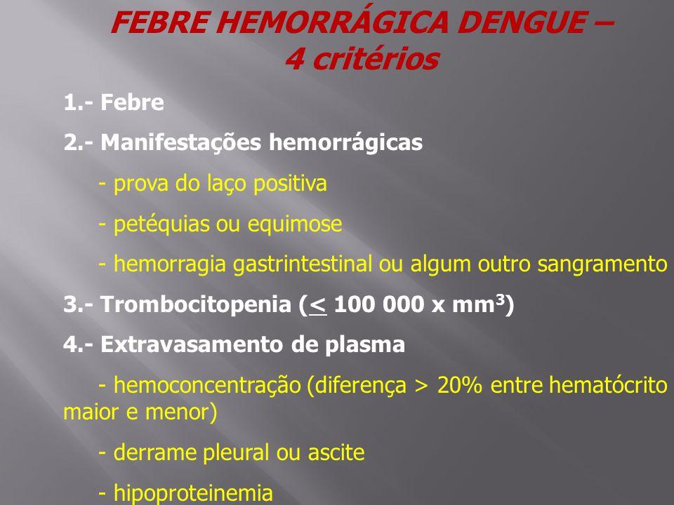 FEBRE HEMORRÁGICA DENGUE – 4 critérios 1.- Febre 2.- Manifestações hemorrágicas - prova do laço positiva - petéquias ou equimose - hemorragia gastrintestinal ou algum outro sangramento 3.- Trombocitopenia (< 100 000 x mm 3 ) 4.- Extravasamento de plasma - hemoconcentração (diferença > 20% entre hematócrito maior e menor) - derrame pleural ou ascite - hipoproteinemia