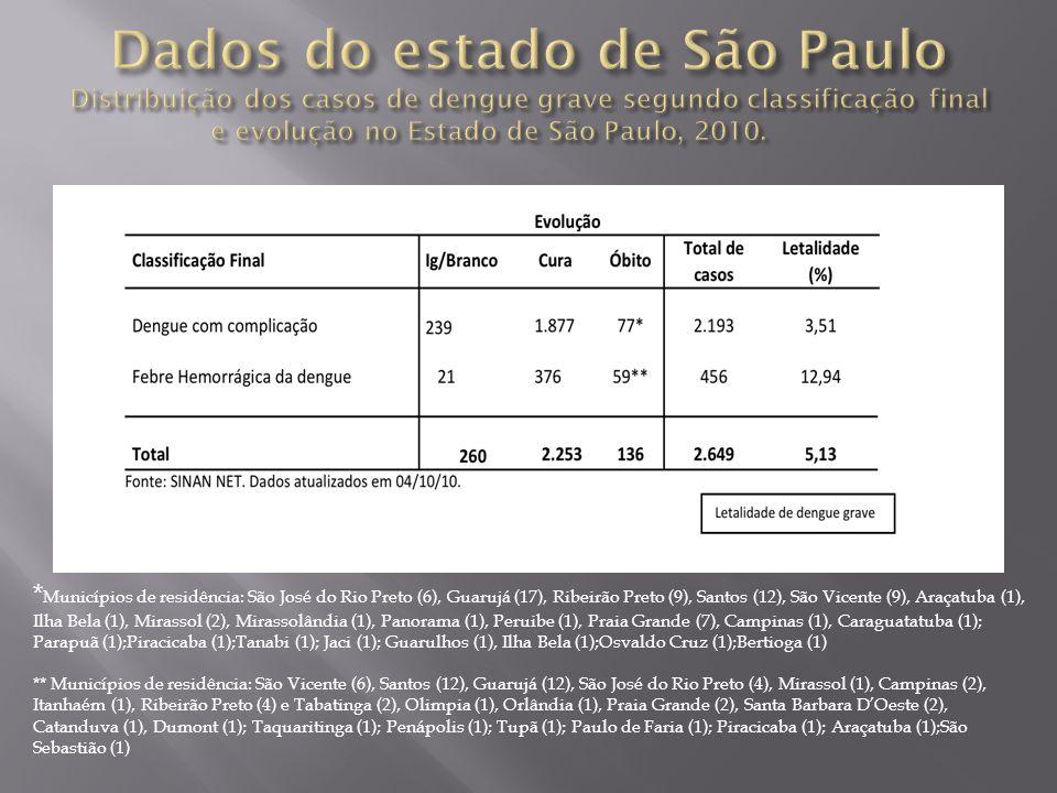 * Municípios de residência: São José do Rio Preto (6), Guarujá (17), Ribeirão Preto (9), Santos (12), São Vicente (9), Araçatuba (1), Ilha Bela (1), Mirassol (2), Mirassolândia (1), Panorama (1), Peruibe (1), Praia Grande (7), Campinas (1), Caraguatatuba (1); Parapuã (1);Piracicaba (1);Tanabi (1); Jaci (1); Guarulhos (1), Ilha Bela (1);Osvaldo Cruz (1);Bertioga (1) ** Municípios de residência: São Vicente (6), Santos (12), Guarujá (12), São José do Rio Preto (4), Mirassol (1), Campinas (2), Itanhaém (1), Ribeirão Preto (4) e Tabatinga (2), Olimpia (1), Orlândia (1), Praia Grande (2), Santa Barbara DOeste (2), Catanduva (1), Dumont (1); Taquaritinga (1); Penápolis (1); Tupã (1); Paulo de Faria (1); Piracicaba (1); Araçatuba (1);São Sebastião (1)